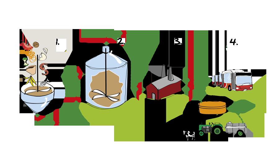 Biogasprocessen-tekniska verken