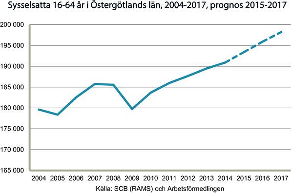 Bra jobbtillväxt i Östergötland